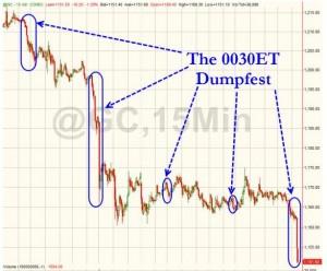Gold Dumping Chart